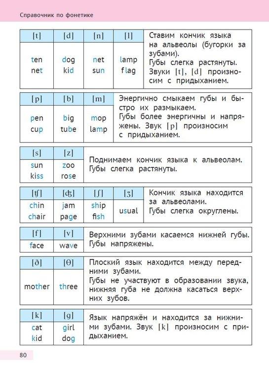 5b61a29182dcd_Rusinova2p80pronunciation.thumb.JPG.8a49b004f8e7fa733f10dbe3f2163607.JPG
